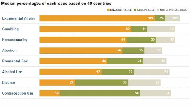 Photo of Sondaj Pew Research Center: Avortul și homosexualitatea catalogate drept imorale în majoritatea țărilor lumii