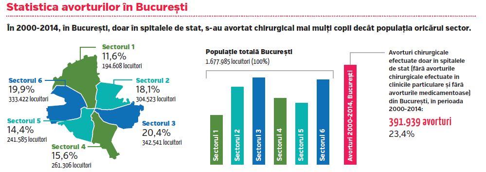 """Photo of Statistica avorturilor în București / Revista """"Pentru viață"""" nr. 5 – Primăvara 2016"""