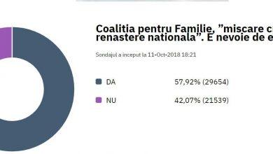 Photo of Sondaj DCNews: Deci CpF s-a desființat, în jur de 60% din votanți consideră că e nevoie de ea în continuare