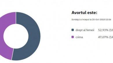 Photo of De ce 47,07% dintre romani știu ca avortul ia viața unui copil?